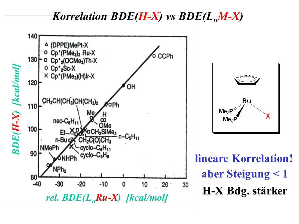 rel. BDE(LnRu-X) [kcal/mol]